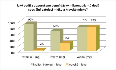 graf porovnání kravského a batolecího mléka